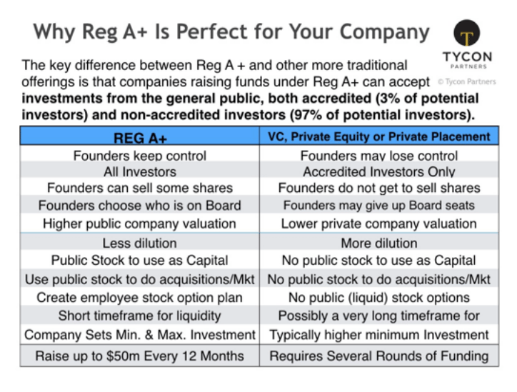 A Guide To A Successful Reg A Offering